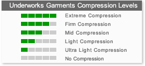 Underworks Garments Compression Levels Chart